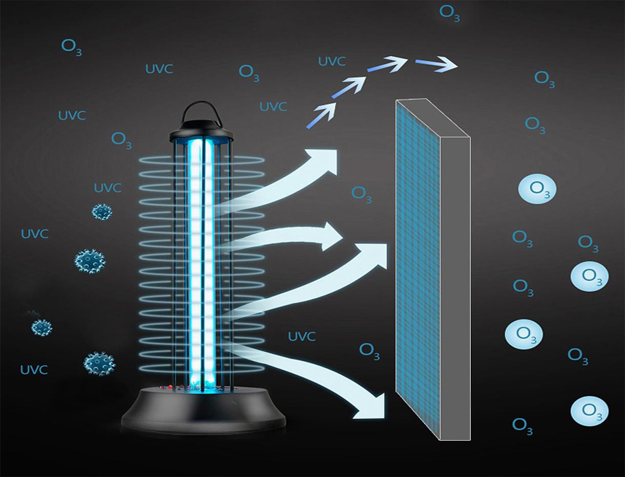 Ултравиоелтова лампа генерираща озон за по-лесно дезинфециране